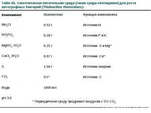 Table 4b. Синтетическая питательная среда (также среда обогащения) для роста лит