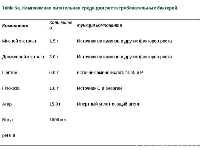 Table 5a. Комплексная питательная среда для роста требовательных бактерий. Компонент Количество Функция компонента Мясной экстракт 1.5 г Источник витаминов и других факторов роста Дрожжевой экстракт 3.0 г Источник витаминов и других факторов роста П…