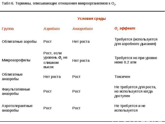 Табл 6. Термины, описывающие отношения микроорганизмов к O2. Условия среды Группа Аэробиоз Анаэробиоз O2 эффект Облигатные аэробы Рост Нет роста Требуется (используется для аэробного дыхания) Микроаэрофилы Рост, если уровень O2 не слишком высок Нет …