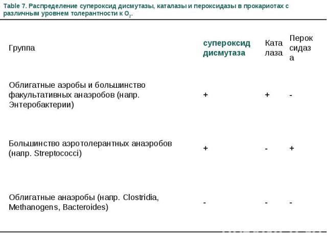 Table 7. Распределение супероксид дисмутазы, каталазы и пероксидазы в прокариотах с различным уровнем толерантности к O2. Группа супероксид дисмутаза Каталаза Пероксидаза Облигатные аэробы и большинство факультативных анаэробов (напр. Энтеробактерии…