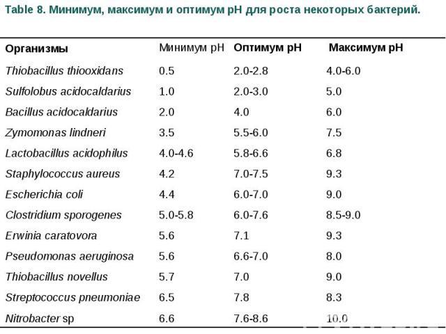 Table 8. Минимум, максимум и оптимум pH для роста некоторых бактерий. Организмы Минимум рН Оптимум pH Максимум pH Thiobacillus thiooxidans 0.5 2.0-2.8 4.0-6.0 Sulfolobus acidocaldarius 1.0 2.0-3.0 5.0 Bacillus acidocaldarius 2.0 4.0 6.0 Zymomonas li…