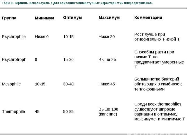 Table 9. Термины используемые для описания температурных характеристик микроорганизмов. Группа Минимум Oптимум Mаксимум Комментарии Psychrophile Ниже 0 10-15 Ниже 20 Рост лучше при относительно низкой T Psychrotroph 0 15-30 Выше 25 Способны расти пр…