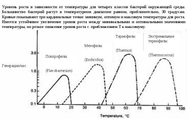 Уровень роста в зависимости от температуры для четырех классов бактерий окружающей среды. Большинство бактерий растут в температурном диапазоне равном, приблизительно, 30 градусам. Кривые показывают три кардинальные точки: минимум, оптимум и максиму…