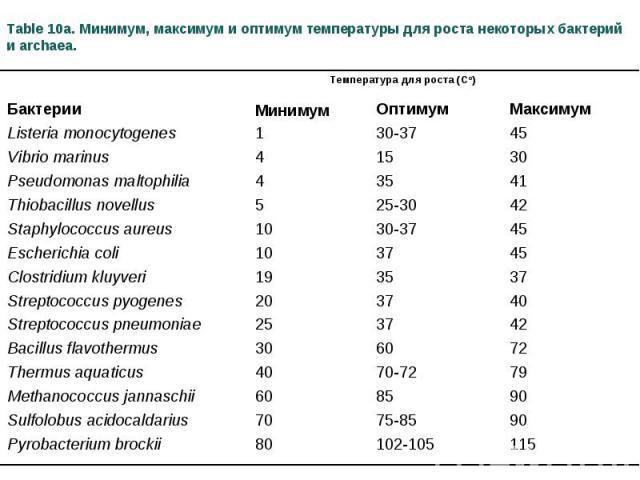 Table 10a. Минимум, максимум и оптимум температуры для роста некоторых бактерий и archaea. Температура для роста (Cо) Бактерии Mинимум Oптимум Maксимум Listeria monocytogenes 1 30-37 45 Vibrio marinus 4 15 30 Pseudomonas maltophilia 4 35 41 Thiobaci…