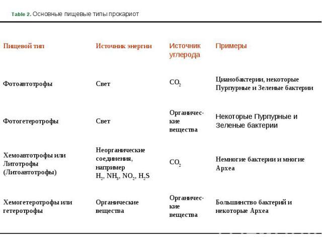 Table 2. Основные пищевые типы прокариот Пищевой тип Источник энергии Источник углерода Примеры Фотоавтотрофы Свет CO2 Цианобактерии, некоторые Пурпурные и Зеленые бактерии Фотогетеротрофы Свет Органичес-кие вещества Некоторые Пурпурные и Зеленые ба…