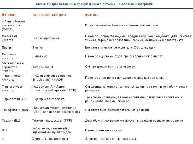 Table 3. Общие витамины, требующиеся в питании некоторым бактериям. Витамин Коферментная форма Функция p-Аминобензой-ная кислота (PABA) - Предшественник биосинтеза фолиевой кислоты Фолиевая кислота Тетрагидрофолат Перенос одноуглеродных соединений н…