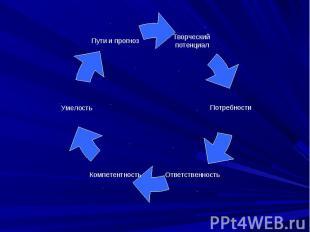Творческий потенциал Умелость Пути и прогноз Потребности Ответственность Компете