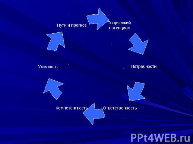 Творческий потенциал Умелость Пути и прогноз Потребности Ответственность Компетентность