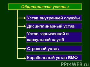 Общевоинские уставы Устав внутренней службы Дисциплинарный устав Устав гарнизонн