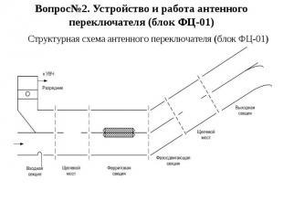 Вопрос№2. Устройство и работа антенного переключателя (блок ФЦ-01) Структурная с