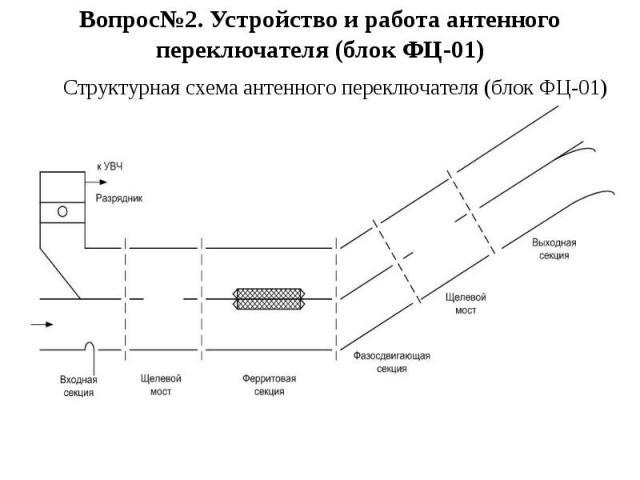 Вопрос№2. Устройство и работа антенного переключателя (блок ФЦ-01) Структурная схема антенного переключателя (блок ФЦ-01)