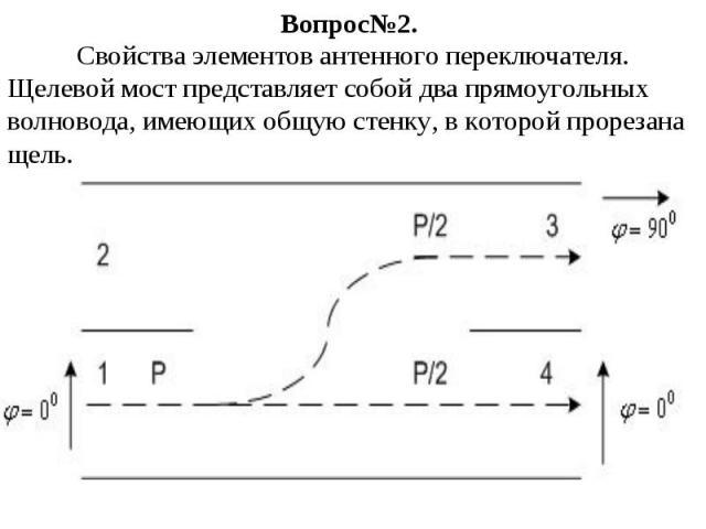 Вопрос№2. Свойства элементов антенного переключателя. Щелевой мост представляет собой два прямоугольных волновода, имеющих общую стенку, в которой прорезана щель.