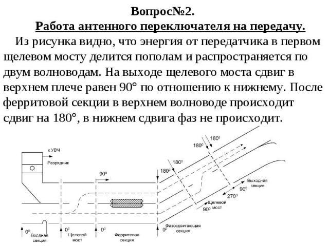 Вопрос№2. Работа антенного переключателя на передачу. Из рисунка видно, что энергия от передатчика в первом щелевом мосту делится пополам и распространяется по двум волноводам. На выходе щелевого моста сдвиг в верхнем плече равен 90 по отношению к н…