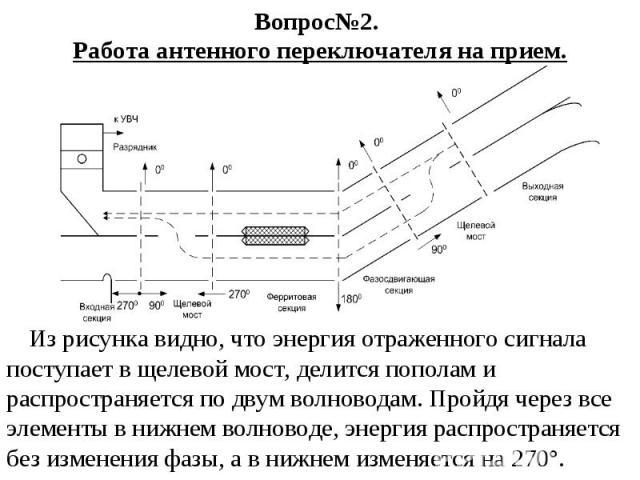 Вопрос№2. Работа антенного переключателя на прием. Из рисунка видно, что энергия отраженного сигнала поступает в щелевой мост, делится пополам и распространяется по двум волноводам. Пройдя через все элементы в нижнем волноводе, энергия распространяе…