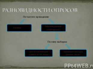 По частоте проведения: По типу выборки: Разовые Многократные (повторные) панельн