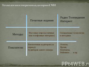 Методы: Показатели: Накопленная аудитория (за период); Аудитория одного номера О