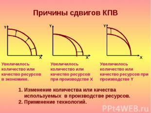 Y Х Y Y Х Х Изменение количества или качества используемых в производстве ресурс