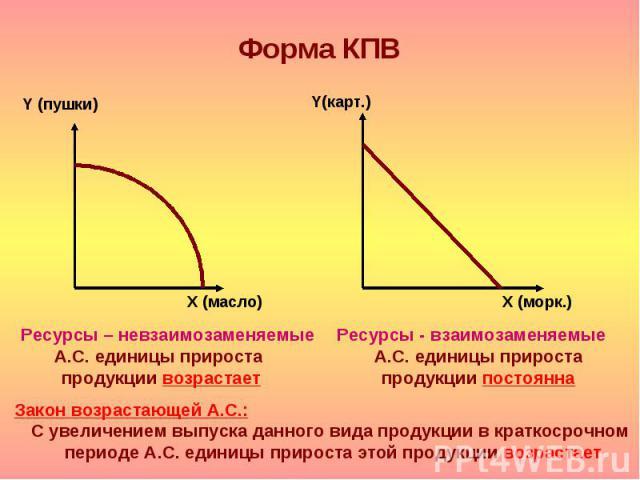 Х (масло) Y (пушки) Y(карт.) Х (морк.) Ресурсы – невзаимозаменяемые А.С. единицы прироста продукции возрастает Ресурсы - взаимозаменяемые А.С. единицы прироста продукции постоянна Закон возрастающей А.С.: С увеличением выпуска данного вида продукции…