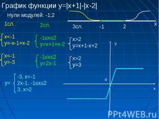 График функции у=|x+1|-|x-2| Нули модулей: -1;2 -1 2 х 1сл. x2 у=3 -3, x2 х у 0