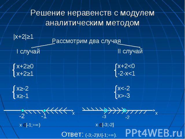 Решение неравенств с модулем аналитическим методом |x+2|≥1 Рассмотрим два случая I случай x+2≥0 x+2≥1 x≥-2 x≥-1 II случай x+2