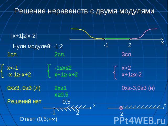 Решение неравенств с двумя модулями |x+1|≥|x-2| Нули модулей: -1;2 -1 2 х 1сл. x2 х+1≥х-2 0x≥-3,0≥3 (и) Ответ:(0,5;+∞) -1 2 х 0,5 2 х