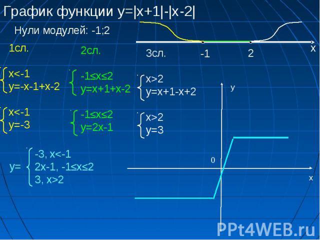 График функции у=|x+1|-|x-2| Нули модулей: -1;2 -1 2 х 1сл. x2 у=3 -3, x2 х у 0 у=