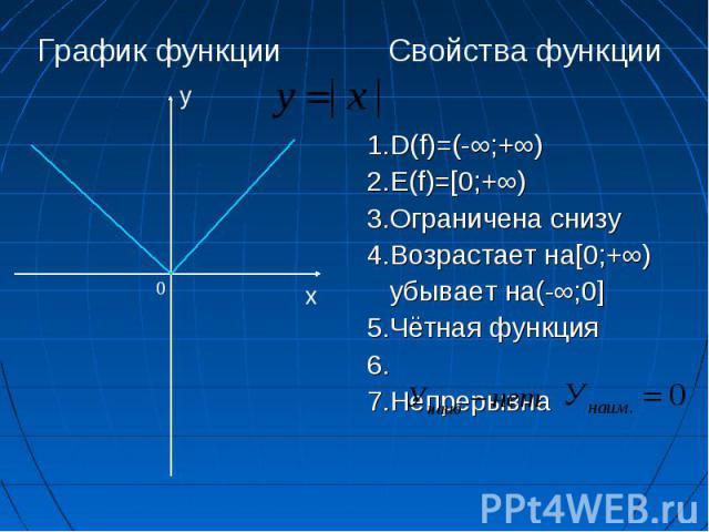 1.D(f)=(-∞;+∞) 2.E(f)=[0;+∞) 3.Ограничена снизу 4.Возрастает на[0;+∞) убывает на(-∞;0] 5.Чётная функция 6. 7.Непрерывна х у 0 Свойства функции График функции