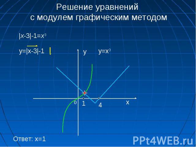 Решение уравнений с модулем графическим методом |x-3|-1=x3 y=|x-3|-1 y=x3 0 x 1 4 Ответ: x=1 у