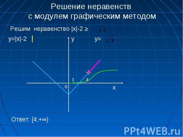Решение неравенств с модулем графическим методом Решим неравенство |x|-2 ≥ y=|x|-2 y= 0 x y 1 4 Ответ: [4;+∞)