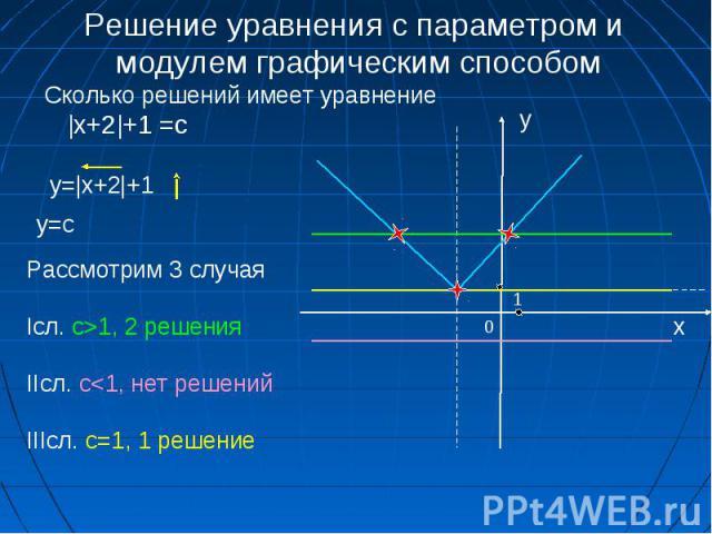 0 x 1 Решение уравнения с параметром и модулем графическим способом Рассмотрим 3 случая Iсл. c>1, 2 решения IIсл. c