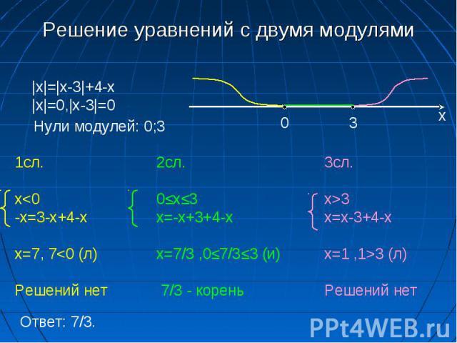 Решение уравнений с двумя модулями |x|=|x-3|+4-x|x|=0,|x-3|=0 Нули модулей: 0;3 0 3 х 1сл. x3 (л) Решений нет Ответ: 7/3.