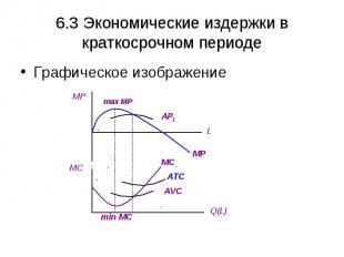 6.3 Экономические издержки в краткосрочном периоде Графическое изображение MP MC