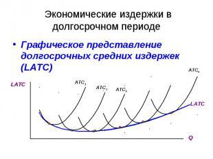 Экономические издержки в долгосрочном периоде Графическое представление долгосро