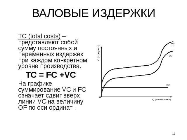 ВАЛОВЫЕ ИЗДЕРЖКИ ТС (total costs) – представляют собой сумму постоянных и переменных издержек при каждом конкретном уровне производства. TC = FC +VC На графике суммирование VC и FC означает сдвиг вверх линии VC на величину OF по оси ординат . *
