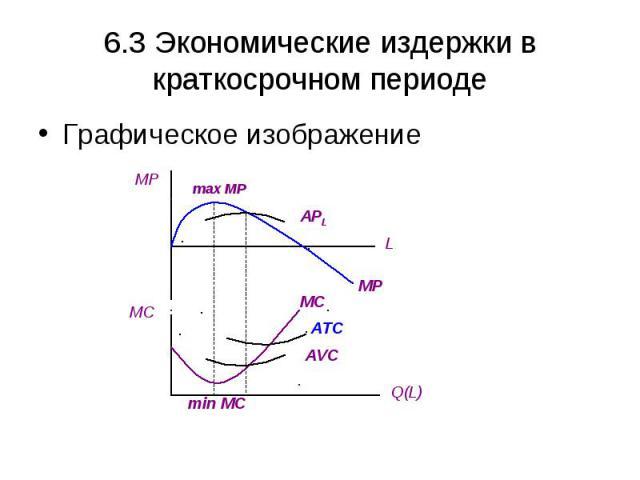 6.3 Экономические издержки в краткосрочном периоде Графическое изображение MP MC L Q(L) max MP min MC APL AVC ATC MC MP