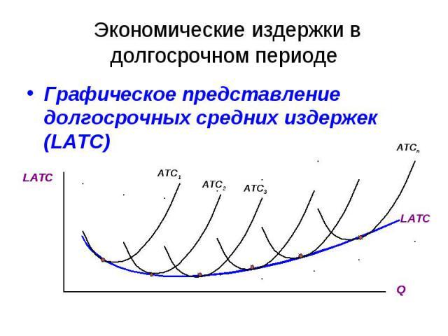 Экономические издержки в долгосрочном периоде Графическое представление долгосрочных средних издержек (LATC) LATC Q ATC1 ATC2 ATC3 ATCn LATC LATC Q ATC1 ATC2 ATC3 ATCn