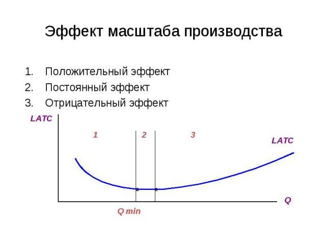 Эффект масштаба производства Положительный эффект Постоянный эффект Отрицательный эффект LATC Q LATC 1 2 3 Q min