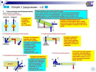Лекция 1 (продолжение – 1.4) Связи и реакции связей (продолжение) Виды связей и