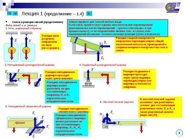 Лекция 1 (продолжение – 1.4) Связи и реакции связей (продолжение) Виды связей и их реакции: 1. Нить, шарнирный стержень: Реакция нити (стержня) направлена по нити (по стержню). 2. Абсолютно гладкая поверхность: Реакция гладкой поверхности направлена…