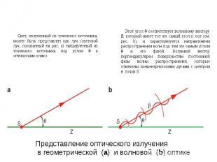 Представление оптического излучения в геометрической (a) и волновой (b) оптике С