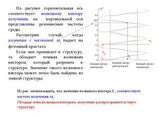 На рисунке горизонтальная ось соответствует волновому вектору излучения, на верт