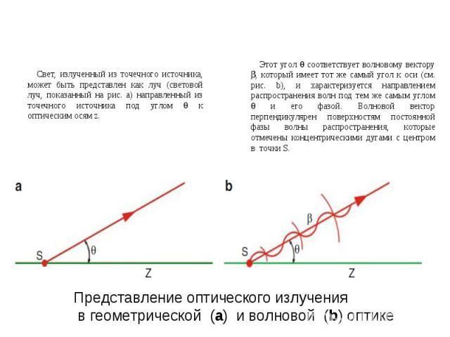 Представление оптического излучения в геометрической (a) и волновой (b) оптике Свет, излученный из точечного источника, может быть представлен как луч (световой луч, показанный на рис. a) направленный из точечного источника под углом к оптическим ос…