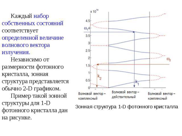 Зонная структура 1-D фотонного кристалла Каждый набор собственных состояний соответствует определенной величине волнового вектора излучения. Независимо от размерности фотонного кристалла, зонная структура представляется обычно 2-D графиком. Пример т…