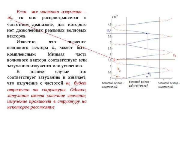Если же частота излучения – 2, то оно распространяется в частотном диапазоне, для которого нет дозволенных реальных волновых векторов. Известно, что значение волнового вектора k2 может быть комплексным. Мнимая часть волнового вектора соответствует и…