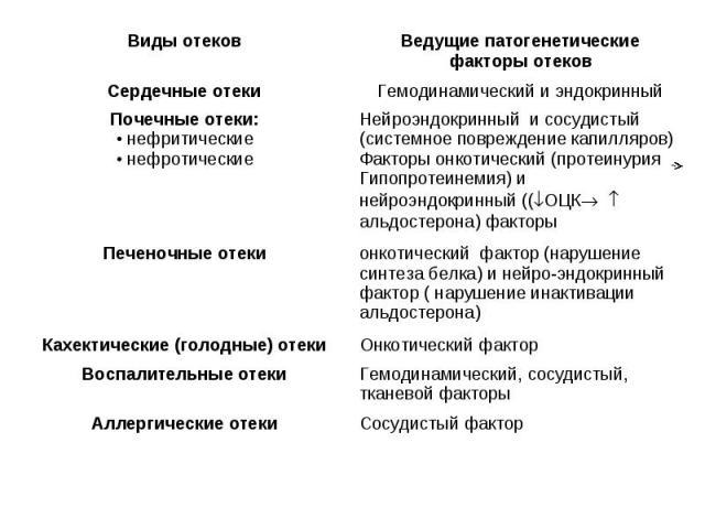 "Презентация на тему ""Нарушения водно-электролитного обмена ..."