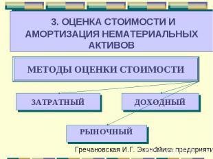 ДОХОДНЫЙ ЗАТРАТНЫЙ МЕТОДЫ ОЦЕНКИ СТОИМОСТИ 3. ОЦЕНКА СТОИМОСТИ И АМОРТИЗАЦИЯ НЕМ
