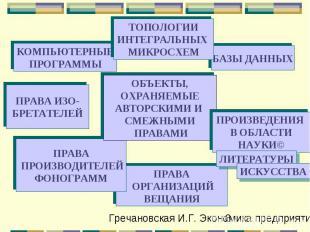 ПРАВА ОРГАНИЗАЦИЙ ВЕЩАНИЯ КОМПЬЮТЕРНЫЕ ПРОГРАММЫ БАЗЫ ДАННЫХ ПРАВА ПРОИЗВОДИТЕЛЕ