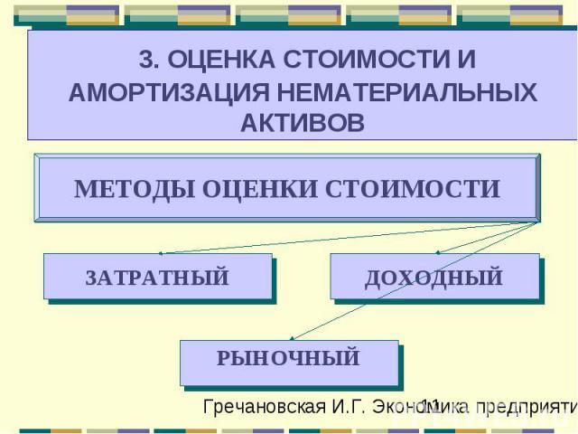 ДОХОДНЫЙ ЗАТРАТНЫЙ МЕТОДЫ ОЦЕНКИ СТОИМОСТИ 3. ОЦЕНКА СТОИМОСТИ И АМОРТИЗАЦИЯ НЕМАТЕРИАЛЬНЫХ АКТИВОВ РЫНОЧНЫЙ