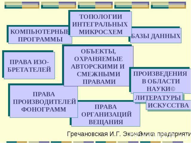 ПРАВА ОРГАНИЗАЦИЙ ВЕЩАНИЯ КОМПЬЮТЕРНЫЕ ПРОГРАММЫ БАЗЫ ДАННЫХ ПРАВА ПРОИЗВОДИТЕЛЕЙ ФОНОГРАММ ОБЪЕКТЫ, ОХРАНЯЕМЫЕ АВТОРСКИМИ И СМЕЖНЫМИ ПРАВАМИ ПРОИЗВЕДЕНИЯ В ОБЛАСТИ НАУКИ© ПРАВА ИЗО- БРЕТАТЕЛЕЙ ТОПОЛОГИИ ИНТЕГРАЛЬНЫХ МИКРОСХЕМ ЛИТЕРАТУРЫ ИСКУССТВА