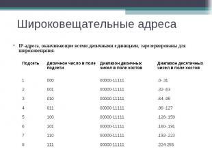 Широковещательные адреса IP-адреса, оканчивающие всеми двоичными единицами, заре